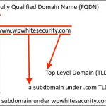 DNS for WordPress Admins – Domains, Registrars & DNS Records