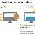Beginner CRO Strategies and Tools to Pump Up Your Revenue